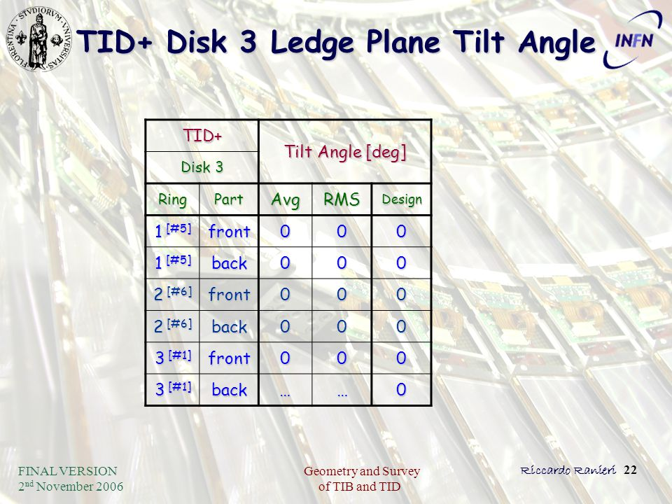 FINAL VERSION 2 nd November 2006 Geometry and Survey of TIB and TID Riccardo Ranieri 22 TID+ Disk 3 Ledge Plane Tilt Angle TID+ Tilt Angle [deg] Disk