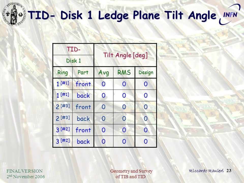 FINAL VERSION 2 nd November 2006 Geometry and Survey of TIB and TID Riccardo Ranieri 23 TID- Disk 1 Ledge Plane Tilt Angle TID- Tilt Angle [deg] Disk