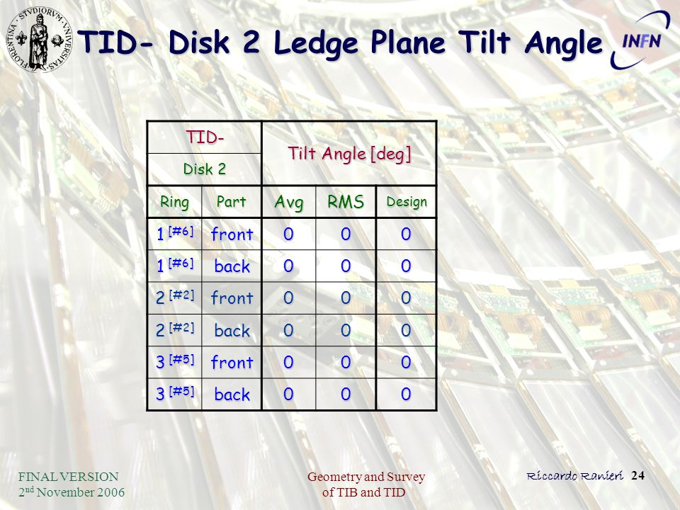 FINAL VERSION 2 nd November 2006 Geometry and Survey of TIB and TID Riccardo Ranieri 24 TID- Disk 2 Ledge Plane Tilt Angle TID- Tilt Angle [deg] Disk