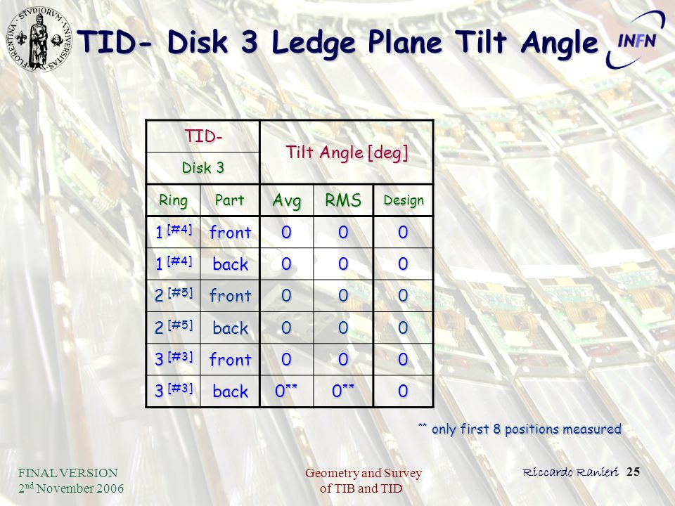 FINAL VERSION 2 nd November 2006 Geometry and Survey of TIB and TID Riccardo Ranieri 25 TID- Disk 3 Ledge Plane Tilt Angle TID- Tilt Angle [deg] Disk