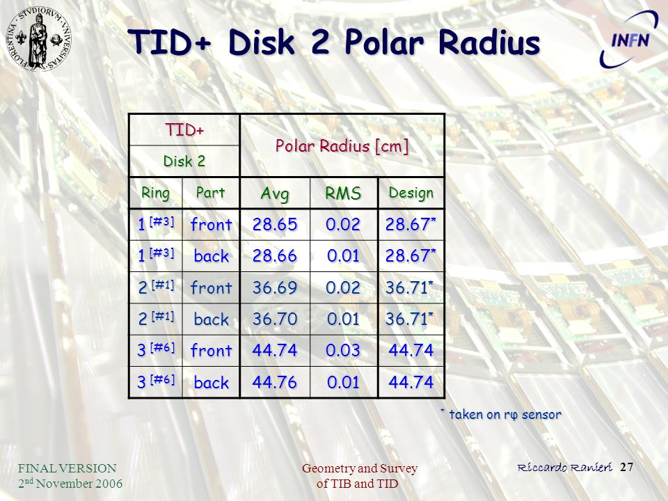 FINAL VERSION 2 nd November 2006 Geometry and Survey of TIB and TID Riccardo Ranieri 27 TID+ Disk 2 Polar Radius TID+ Polar Radius [cm] Disk 2 RingPar