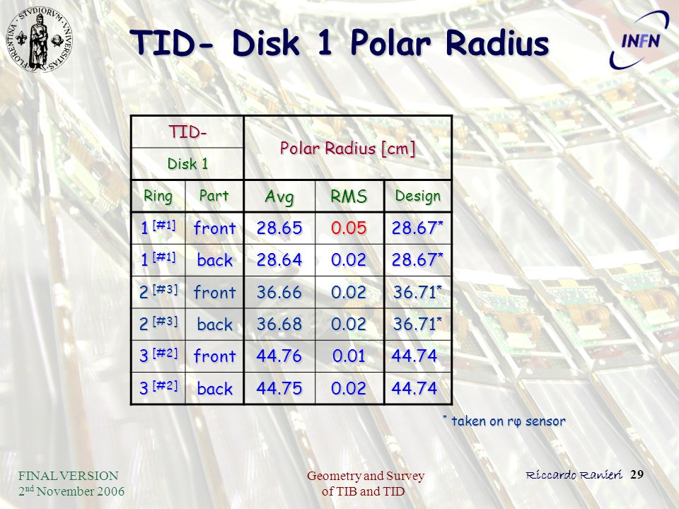 FINAL VERSION 2 nd November 2006 Geometry and Survey of TIB and TID Riccardo Ranieri 29 TID- Disk 1 Polar Radius TID- Polar Radius [cm] Disk 1 RingPar