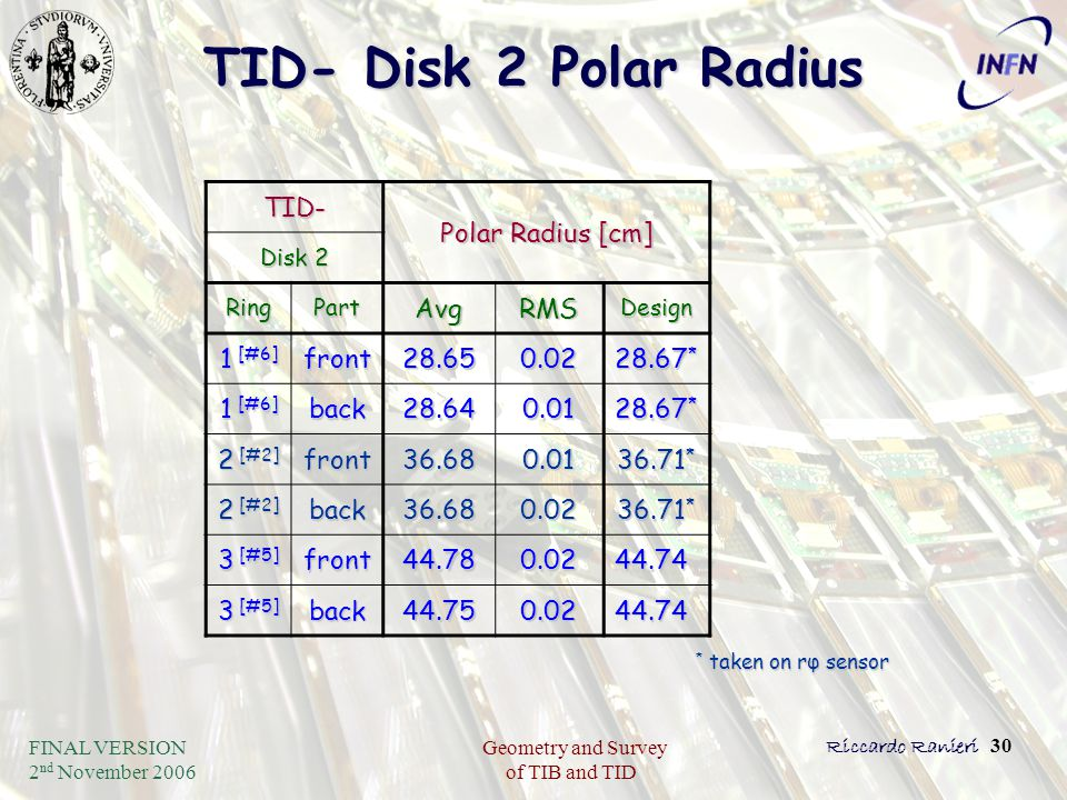 FINAL VERSION 2 nd November 2006 Geometry and Survey of TIB and TID Riccardo Ranieri 30 TID- Disk 2 Polar Radius TID- Polar Radius [cm] Disk 2 RingPar