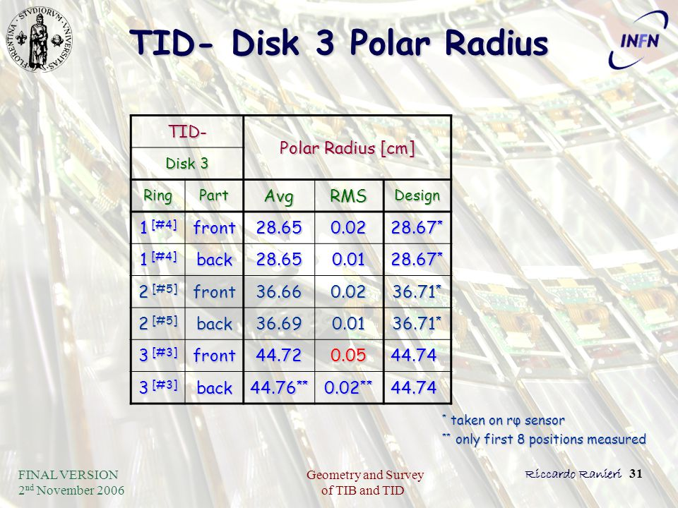 FINAL VERSION 2 nd November 2006 Geometry and Survey of TIB and TID Riccardo Ranieri 31 TID- Disk 3 Polar Radius TID- Polar Radius [cm] Disk 3 RingPar