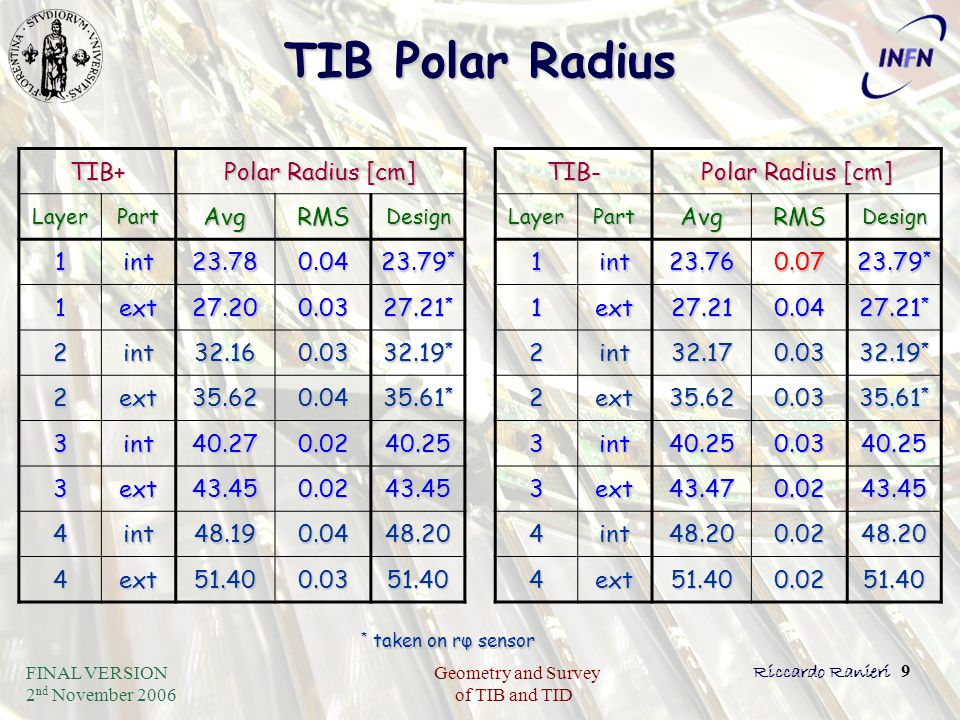 FINAL VERSION 2 nd November 2006 Geometry and Survey of TIB and TID Riccardo Ranieri 9 TIB Polar Radius TIB+ Polar Radius [cm] LayerPartAvgRMSDesign 1