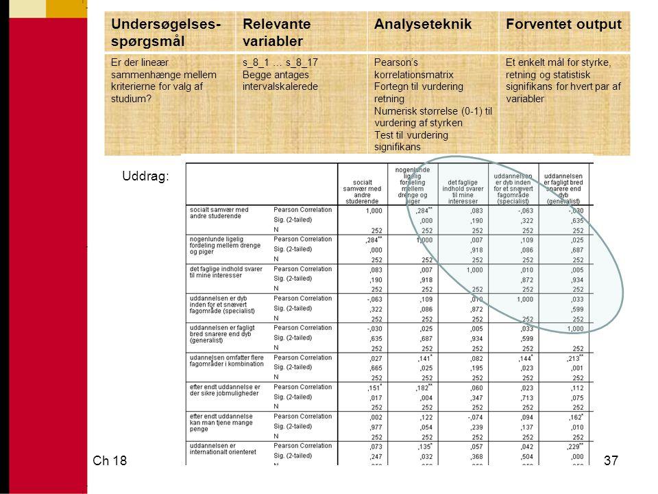 Ch 1837 Undersøgelses- spørgsmål Relevante variabler AnalyseteknikForventet output Er der lineær sammenhænge mellem kriterierne for valg af studium.