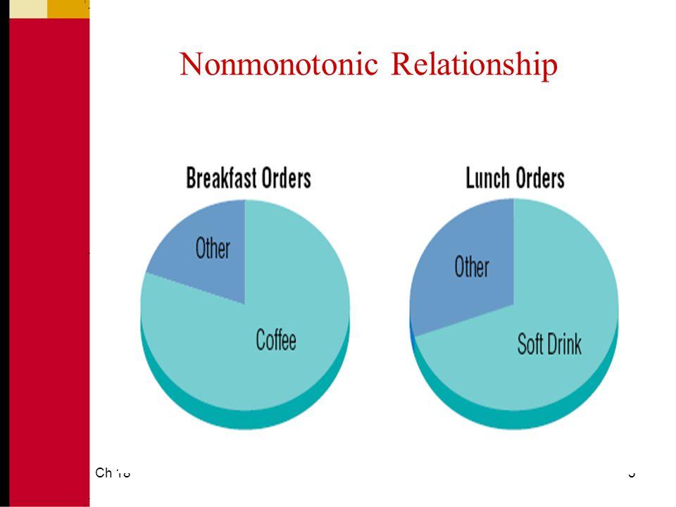 Ch 185 Nonmonotonic Relationship