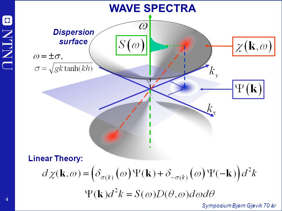 25 Symposium Bjørn Gjevik 70 år THE DIRECTIONAL WAVELET METHOD (DWM) Directional Morlet wavelet moving in direction k: (k,w)(k,w) Probes M.