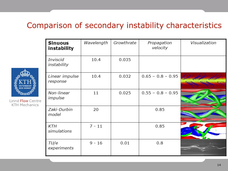 14 Linné Flow Centre KTH Mechanics Comparison of secondary instability characteristics Sinuous instability WavelengthGrowthratePropagation velocity Visualization Inviscid instability 10.40.035 Linear impulse response 10.40.0320.65 – 0.8 – 0.95 Non-linear impulse 110.0250.55 – 0.8 – 0.95 Zaki-Durbin model 200.85 KTH simulations 7 - 110.85 TU/e experiments 9 - 160.010.8