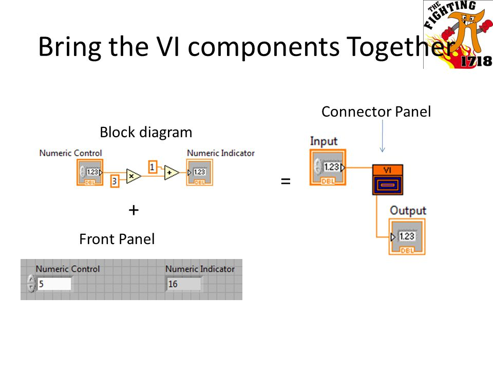 Block diagram Front Panel Connector Panel + = Bring the VI components Together