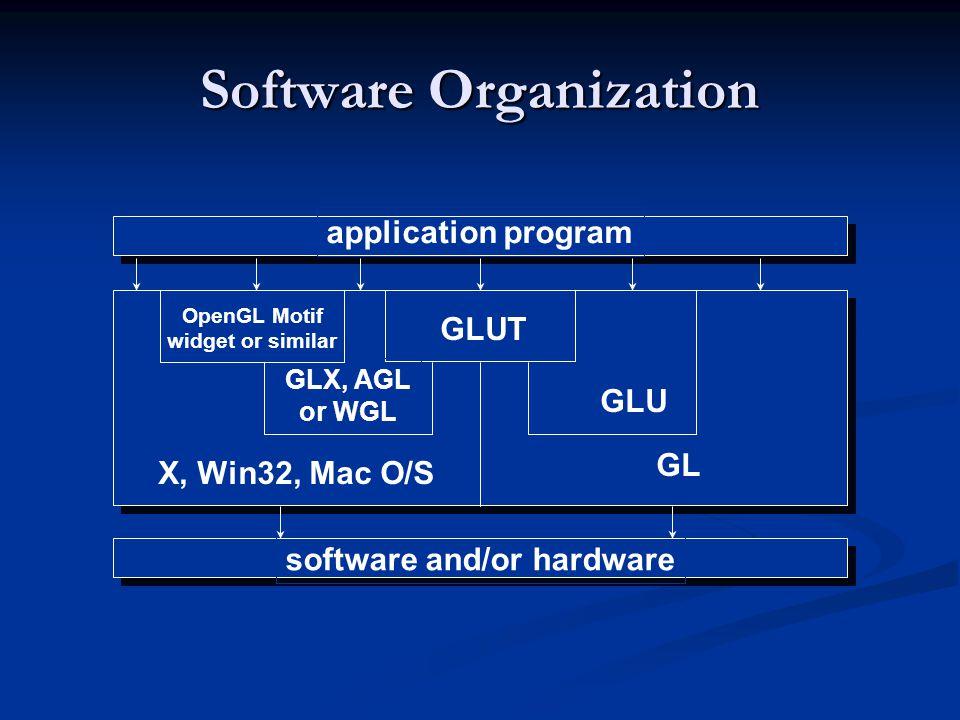 Software Organization GLUT GLU GL GLX, AGL or WGL X, Win32, Mac O/S software and/or hardware application program OpenGL Motif widget or similar