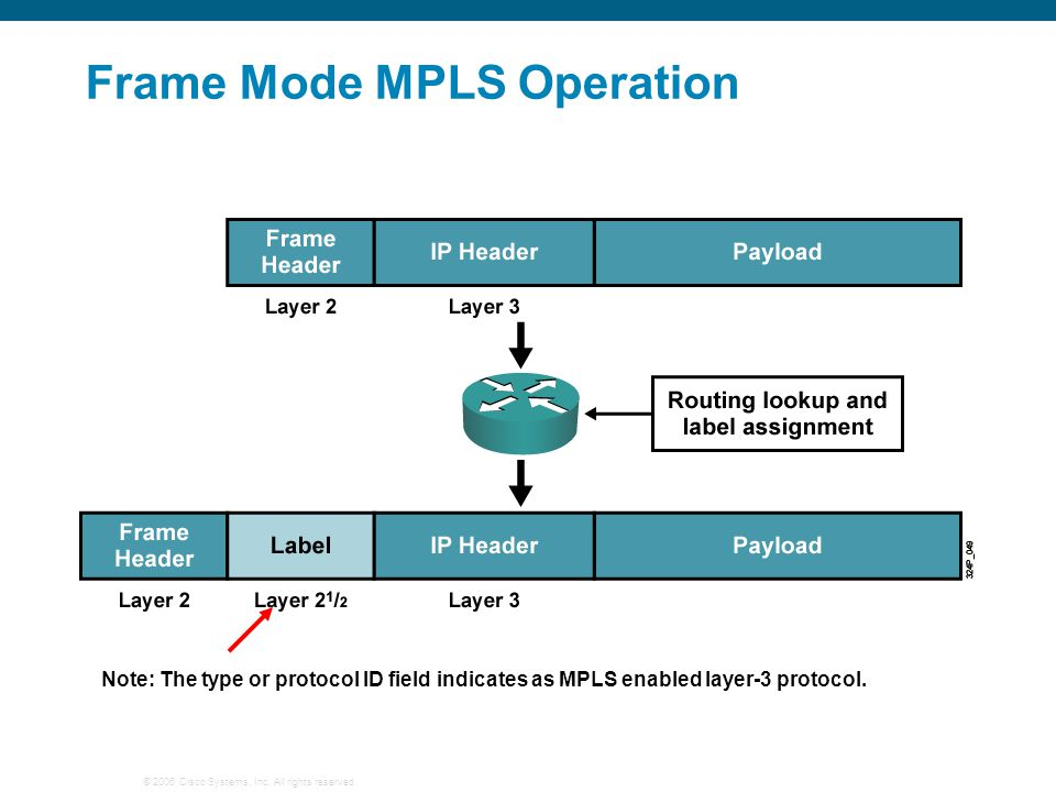 © 2006 Cisco Systems, Inc. All rights reserved. Frame Mode MPLS Operation Note: The type or protocol ID field indicates as MPLS enabled layer-3 protoc