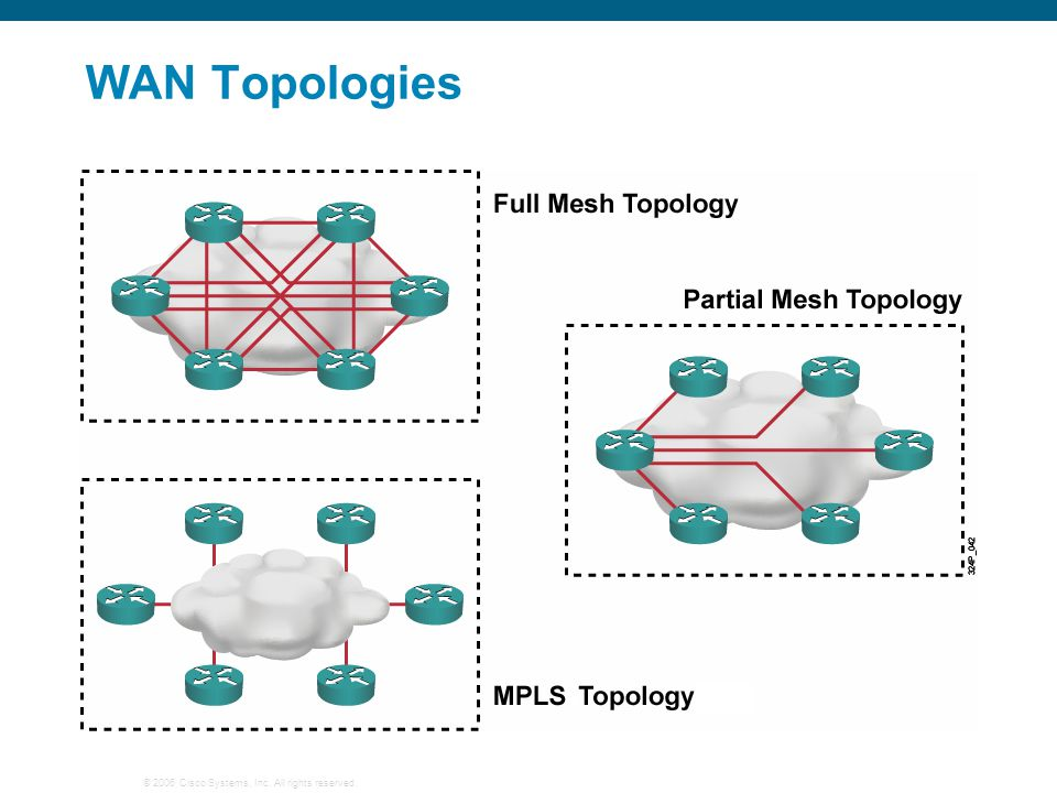 © 2006 Cisco Systems, Inc. All rights reserved. WAN Topologies
