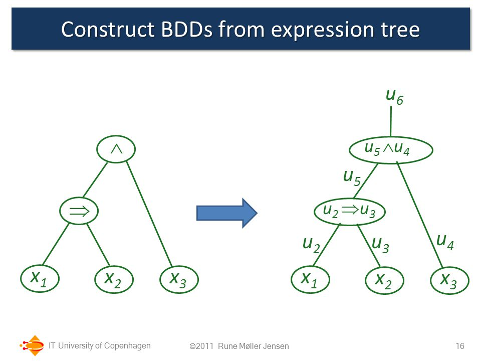 IT University of Copenhagen Construct BDDs from expression tree 16  2011 Rune Møller Jensen   x1x1 x2x2 x3x3 u 5  u 4 u 2  u 3 x1x1 x2x2 x3x3 u2u2 u3u3 u4u4 u5u5 u6u6