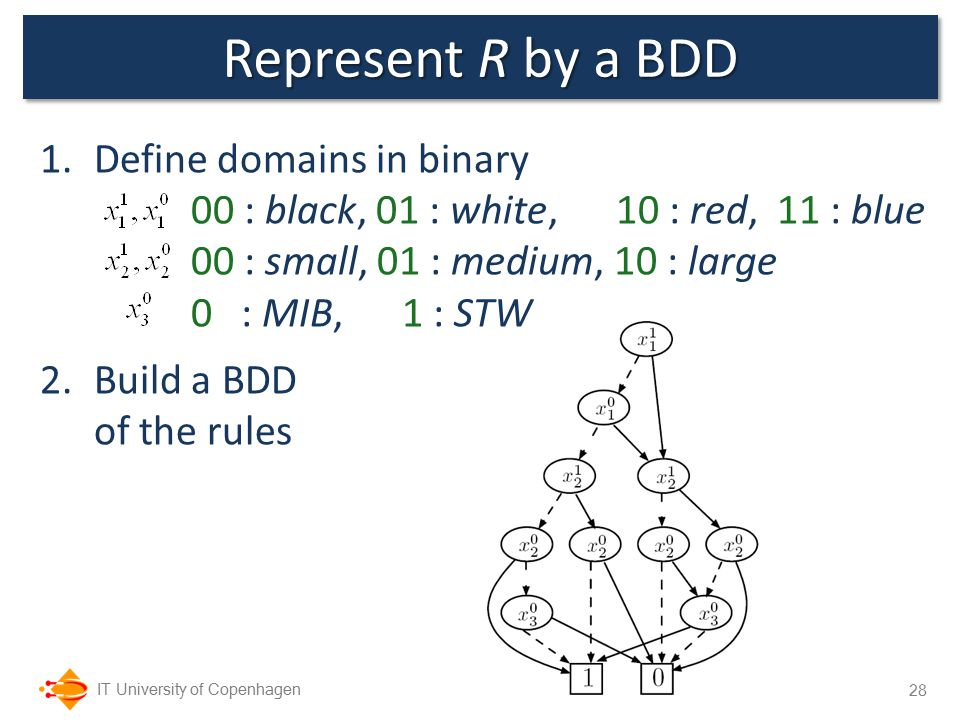 IT University of Copenhagen 1.Define domains in binary 00 : black, 01 : white, 10 : red, 11 : blue 00 : small, 01 : medium, 10 : large 0 : MIB, 1 : STW 2.Build a BDD of the rules Represent R by a BDD 28