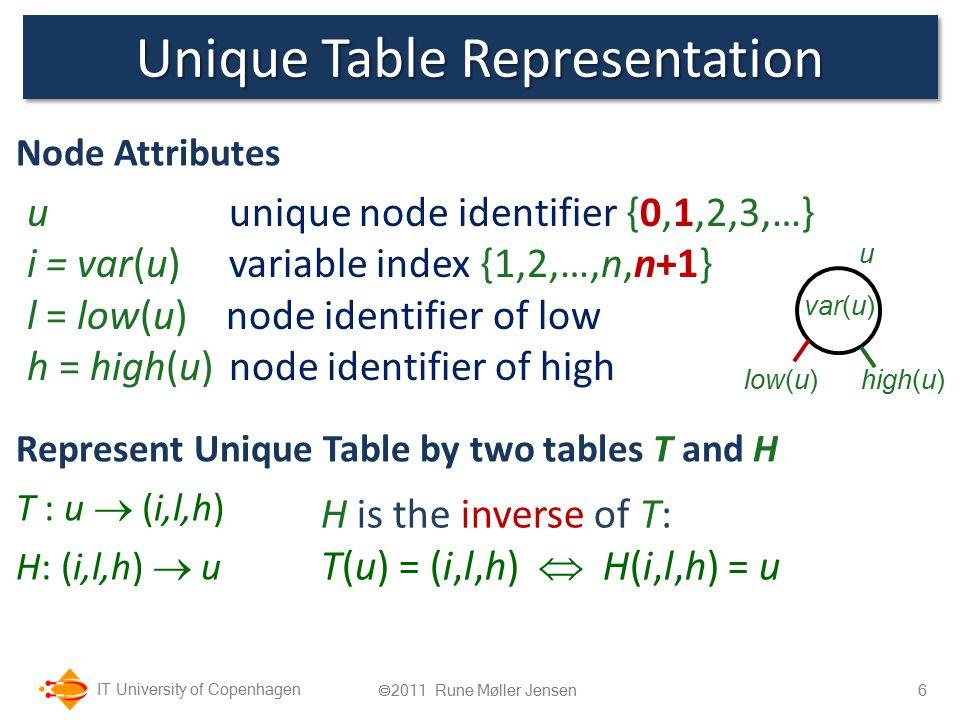 IT University of Copenhagen Unique Table Representation Node Attributes Represent Unique Table by two tables T and H T : u  (i,l,h) H: (i,l,h)  u 6