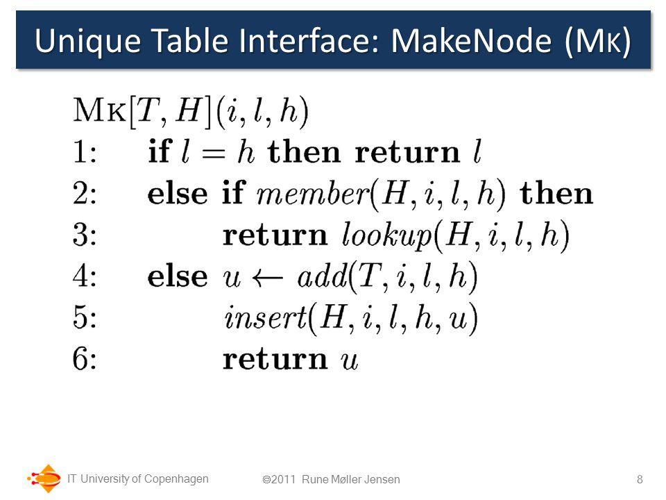 IT University of Copenhagen Unique Table Interface: MakeNode (M K ) 8  2011 Rune Møller Jensen