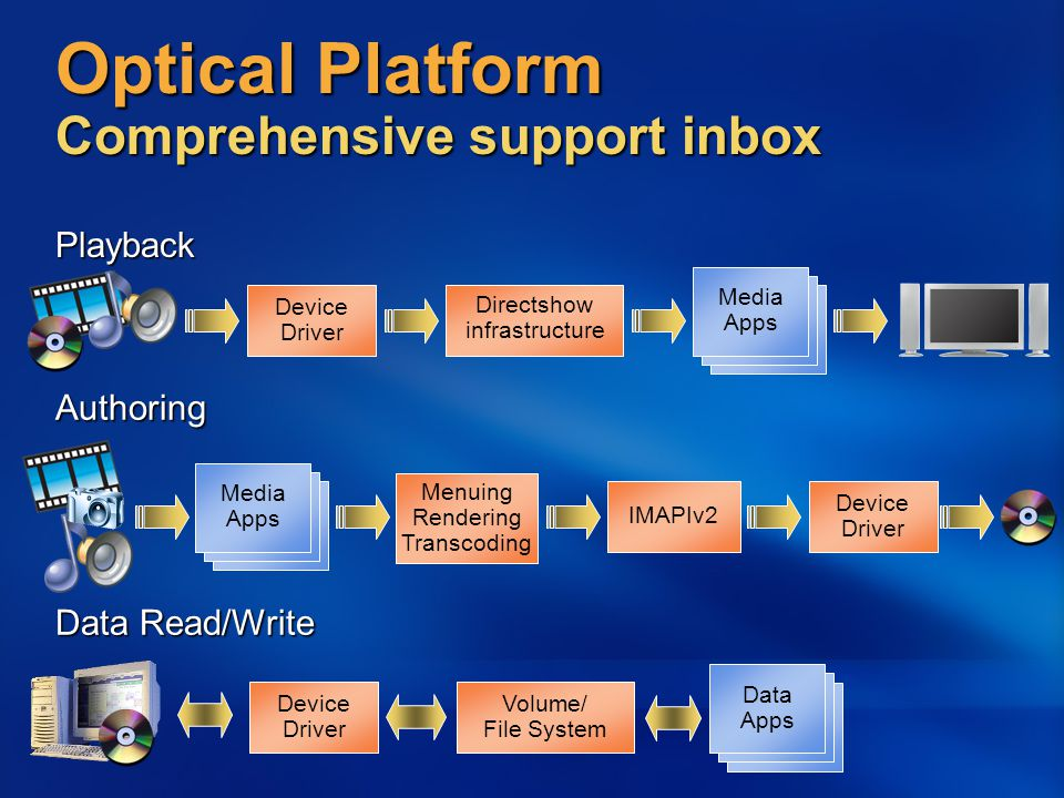 Optical Platform Comprehensive support inbox Playback Directshow infrastructure Device Driver Media Apps Data Read/Write Device Driver IMAPIv2 Menuing Rendering Transcoding Volume/ File System Device Driver Authoring Media Apps Data Apps
