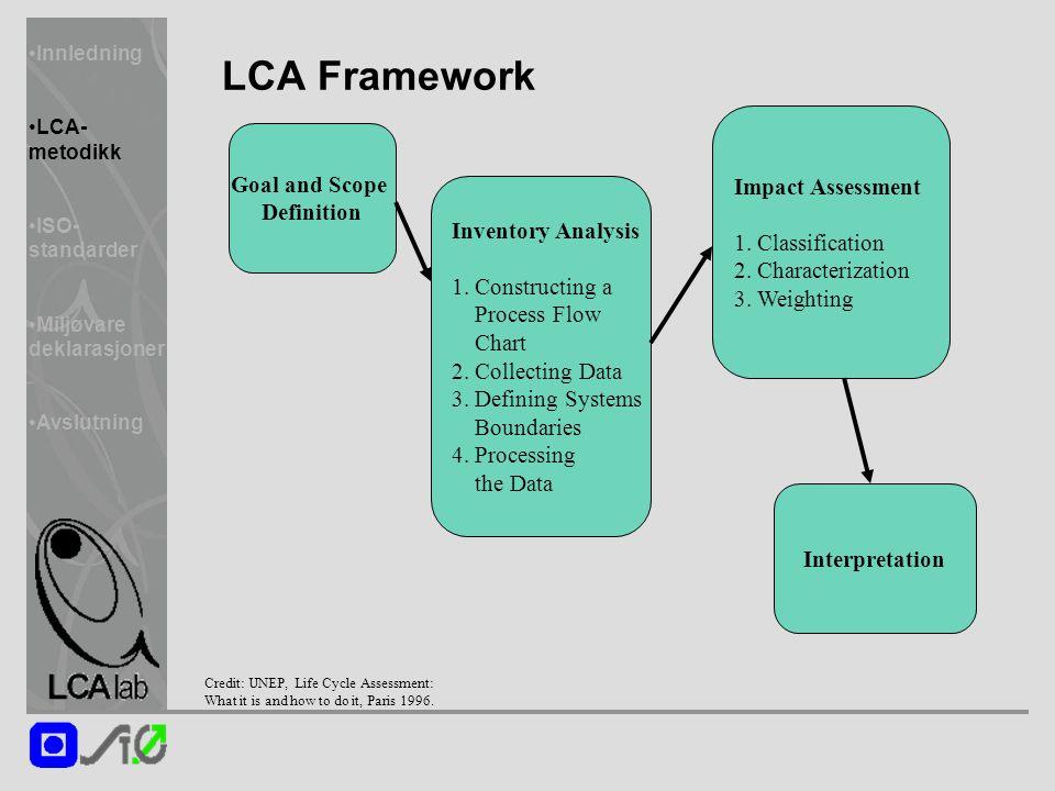 Innledning LCA- metodikk ISO- standarder Miljøvare deklarasjoner Avslutning LCA Framework Goal and Scope Definition Inventory Analysis 1. Constructing