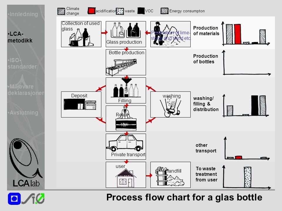 Innledning LCA- metodikk ISO- standarder Miljøvare deklarasjoner Avslutning Process flow chart for a glas bottle Collection of used glass Private tran