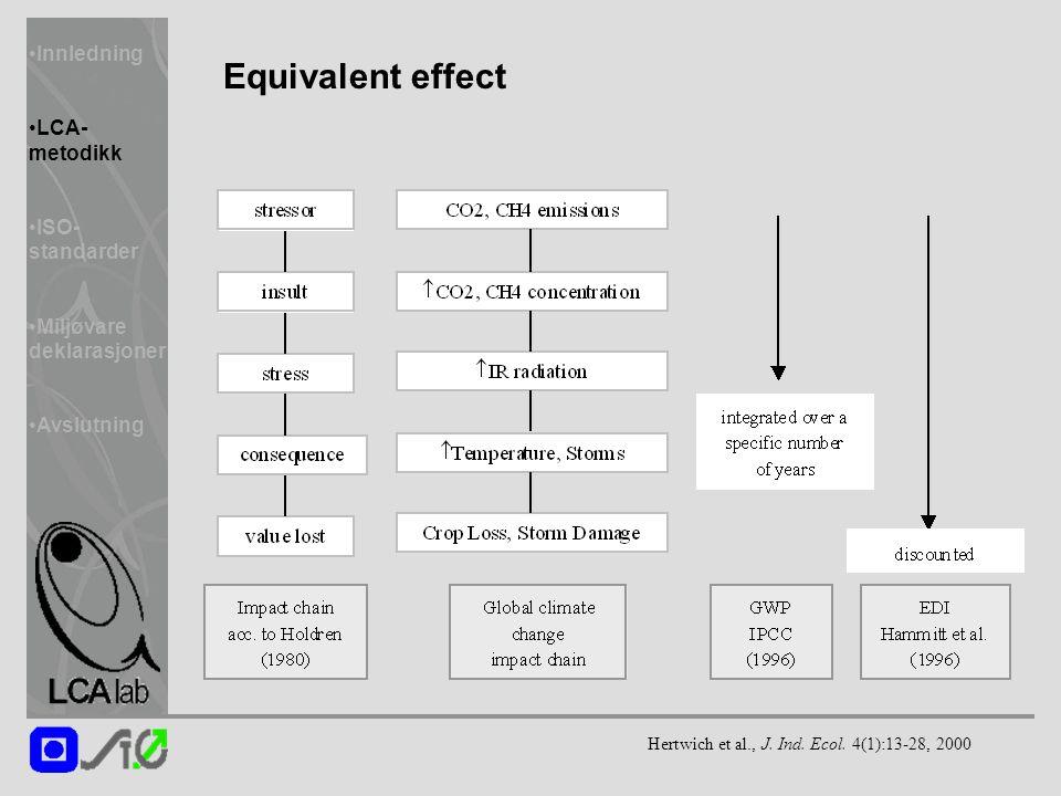 Innledning LCA- metodikk ISO- standarder Miljøvare deklarasjoner Avslutning Equivalent effect Hertwich et al., J.