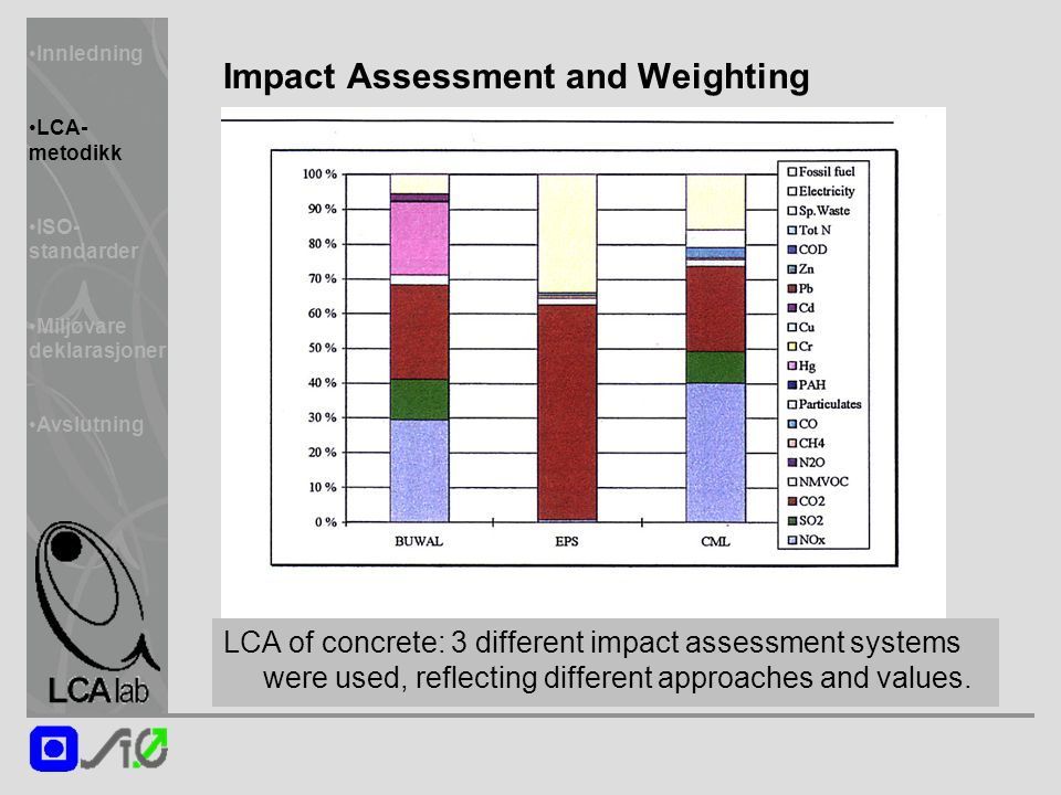 Innledning LCA- metodikk ISO- standarder Miljøvare deklarasjoner Avslutning Impact Assessment and Weighting LCA of concrete: 3 different impact assessment systems were used, reflecting different approaches and values.