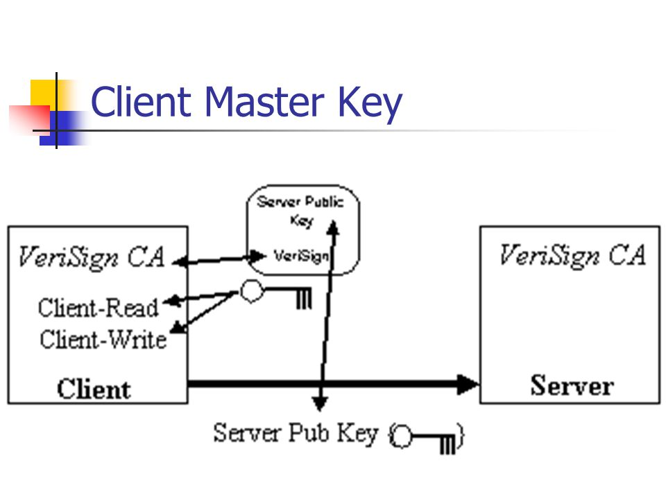 Client Master Key