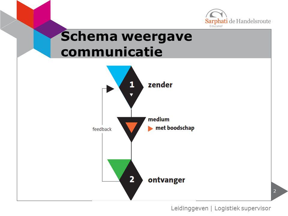 2 Leidinggeven | Logistiek supervisor Schema weergave communicatie