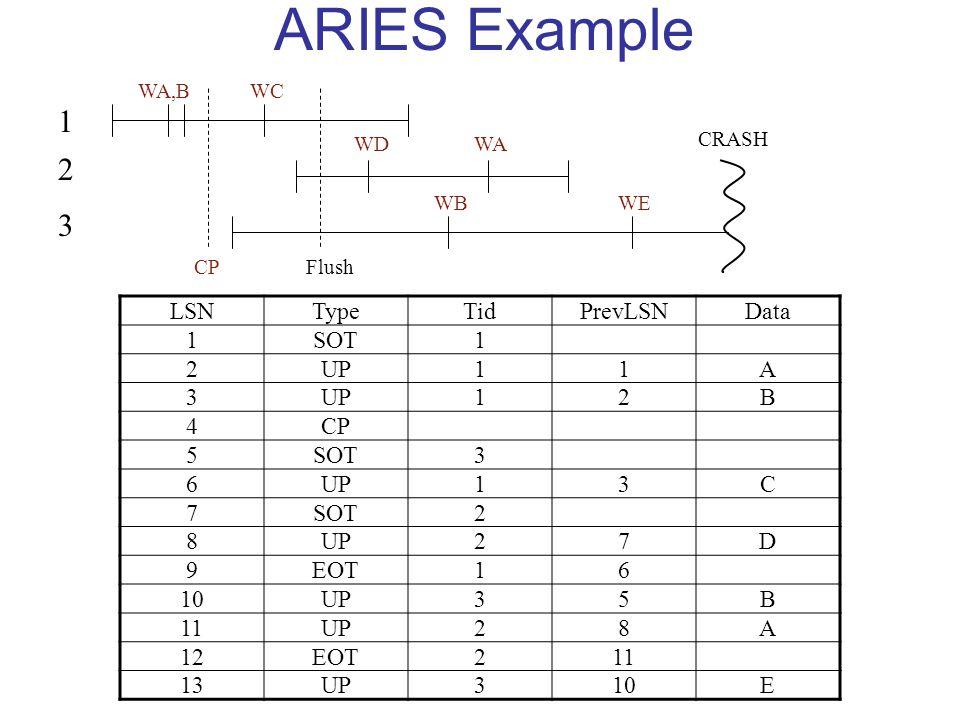 ARIES Example LSNTypeTidPrevLSNData 1SOT1 2UP11A 3 12B 4CP 5SOT3 6UP13C 7SOT2 8UP27D 9EOT16 10UP35B 11UP28A 12EOT211 13UP310E 1 2 3 WA,B CP WC WD WB WA WE CRASH Flush