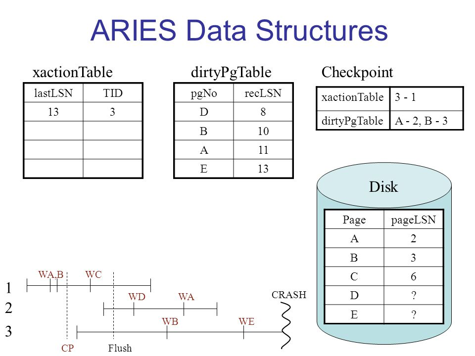 ARIES Data Structures 1 2 3 WA,B CP WC WD WB WA WE CRASH Flush lastLSNTID 11 xactionTable pgNorecLSN dirtyPgTable xactionTable dirtyPgTable Checkpoint PagepageLSN A.