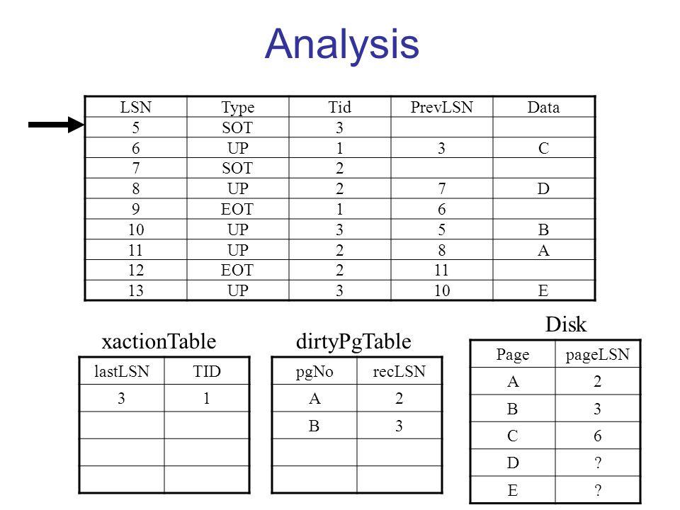 Analysis LSNTypeTidPrevLSNData 5SOT3 6UP13C 7SOT2 8UP27D 9EOT16 10UP35B 11UP28A 12EOT211 13UP310E lastLSNTID 31 pgNorecLSN A2 B3 PagepageLSN A2 B3 C6 D.
