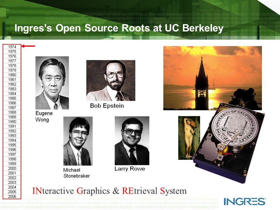 Slide 3 History of Ingres '82'89'91'92'93'94'95'96'97'98'99'00'01'02'03'04'05'06 '74 Berkeley Relational Technologies Ingres ASK/Ingres CA Computer AssociatesIngres Corp.