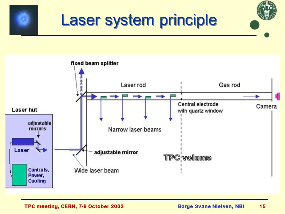 TPC meeting, CERN, 7-8 October 2003Børge Svane Nielsen, NBI15 Laser system principle