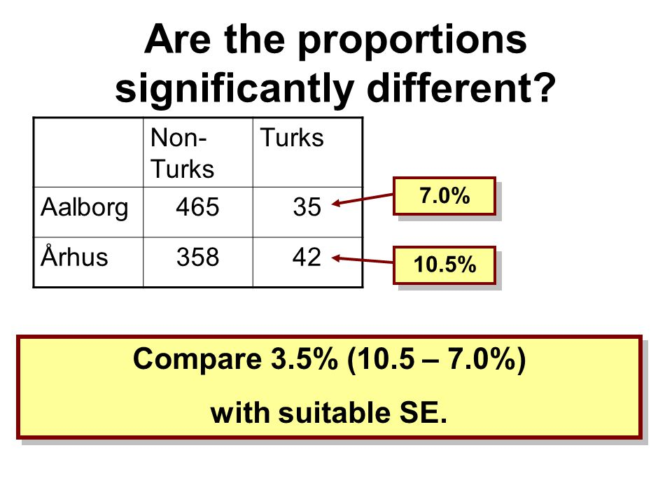 Binomial Data Are the proportions of Turks in Aalborg and Århus the same? Non- Turks Turks Aalborg46535 Århus35842