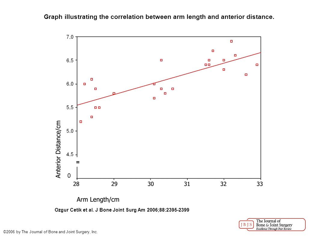 Graph illustrating the correlation between arm length and posterior distance.