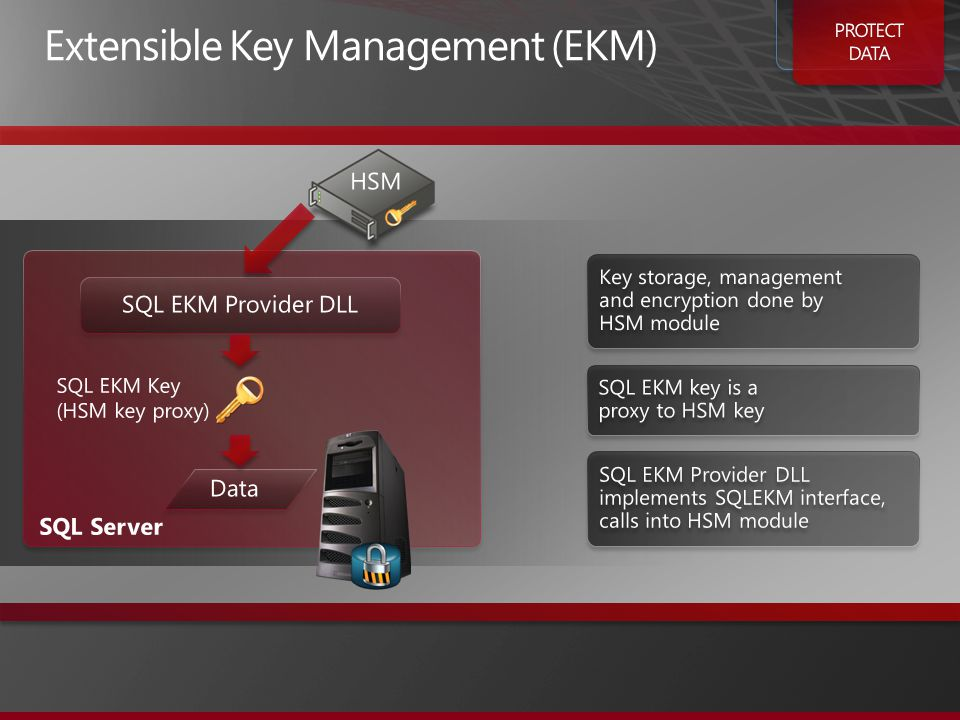Key storage, management and encryption done by HSM module SQL EKM key is a proxy to HSM key SQL EKM Provider DLL implements SQLEKM interface, calls into HSM module