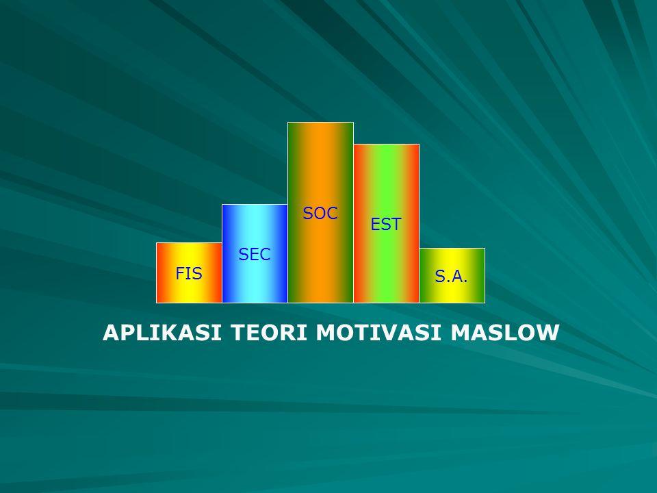 FIS SEC SOC S.A. EST APLIKASI TEORI MOTIVASI MASLOW