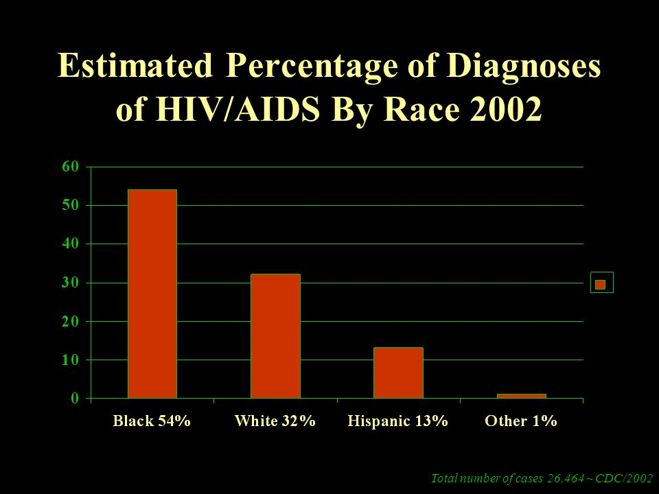 Estimated Percentage of Diagnoses of HIV/AIDS By Race 2002 Total number of cases 26,464 ~ CDC/2002