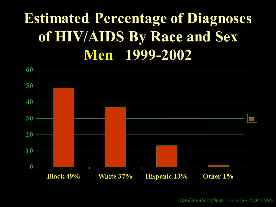 Estimated Percentage of Diagnoses of HIV/AIDS By Race and Sex Men 1999-2002 Total number of men =72,323 ~ CDC/2002