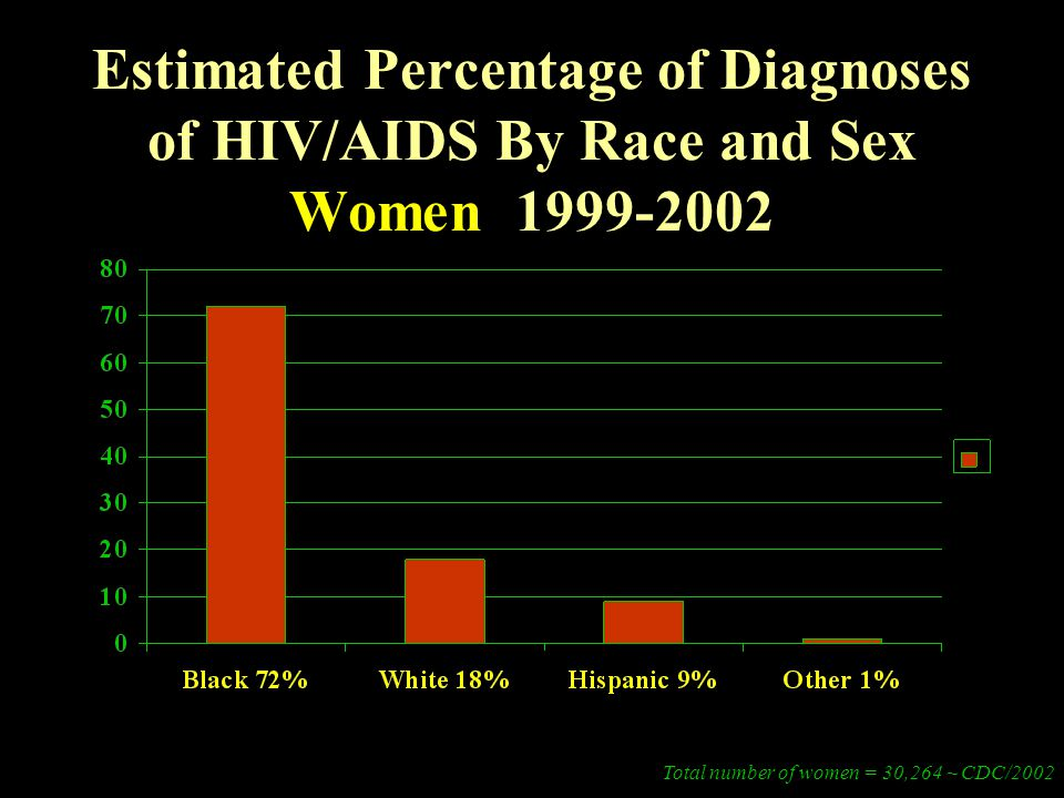 Estimated Percentage of Diagnoses of HIV/AIDS By Race and Sex Women 1999-2002 Total number of women = 30,264 ~ CDC/2002