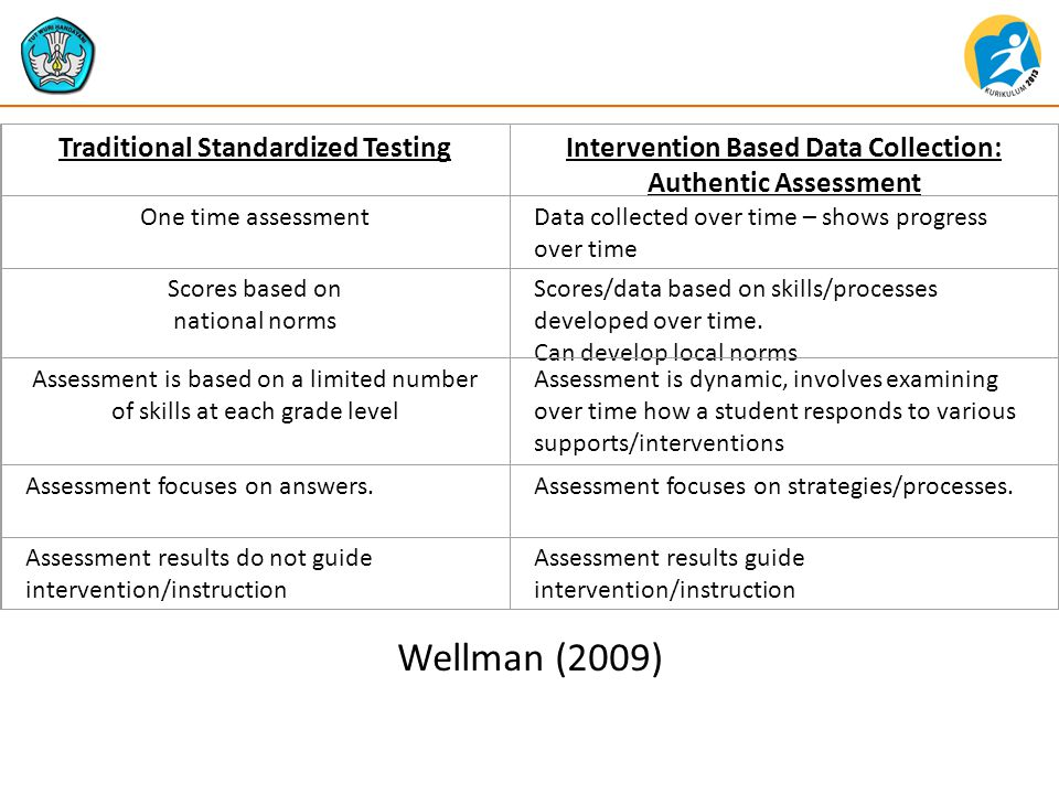 Traditional Standardized Testing Intervention Based Data Collection: Authentic Assessment One time assessmentData collected over time – shows progress over time Scores based on national norms Scores/data based on skills/processes developed over time.