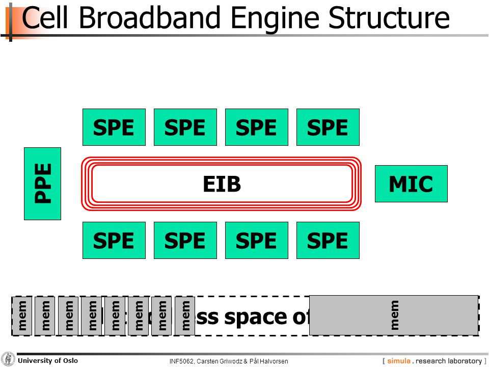 INF5062, Carsten Griwodz & Pål Halvorsen University of Oslo Cell Broadband Engine Structure SPE PPE MIC EIB mem Flat address space of the PPE mem