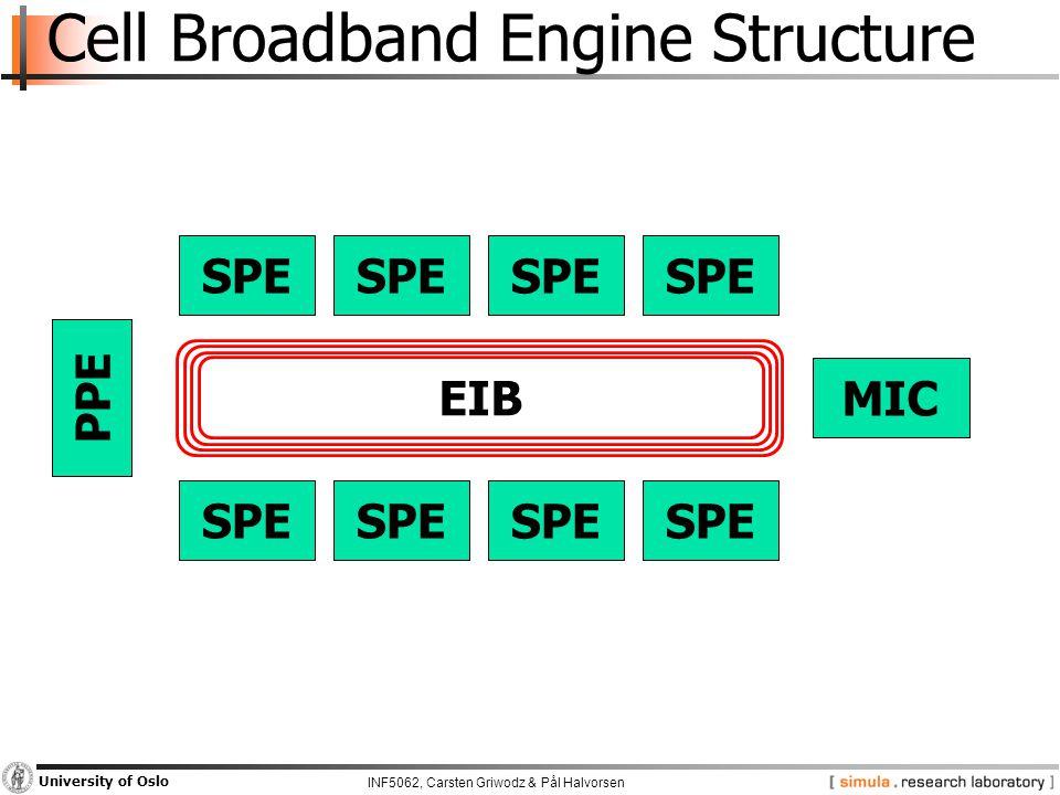 INF5062, Carsten Griwodz & Pål Halvorsen University of Oslo Cell Broadband Engine Structure SPE PPE MIC EIB
