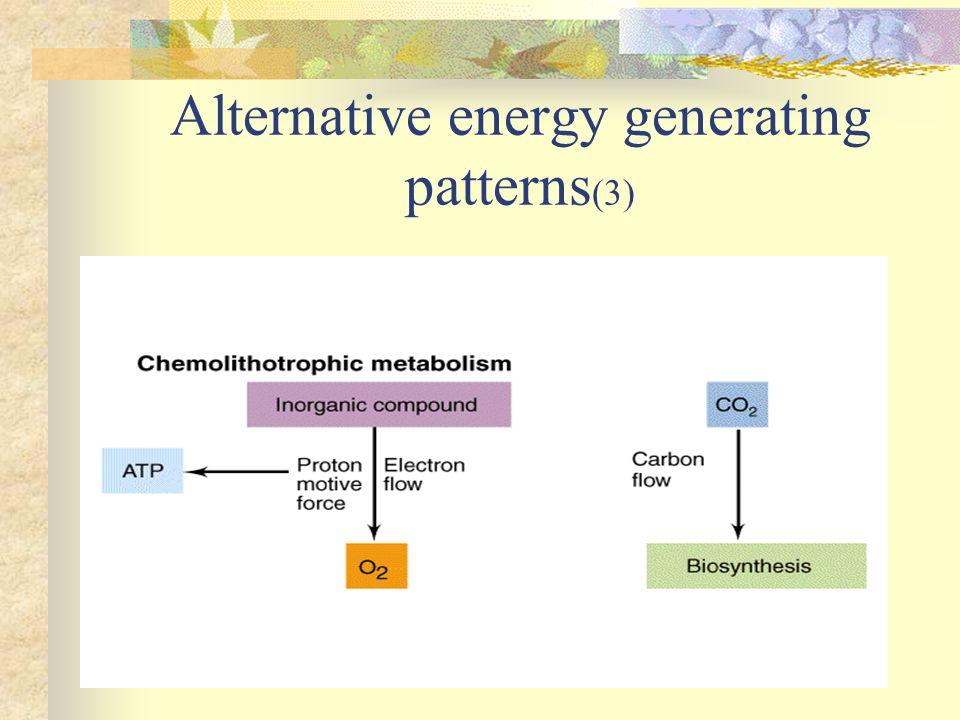 Alternative energy generating patterns (3)