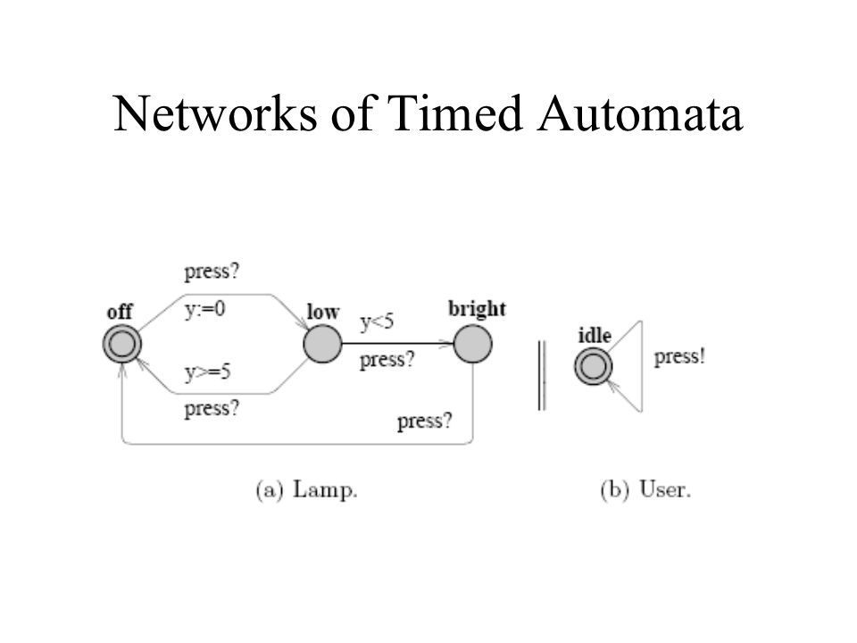 Networks of Timed Automata