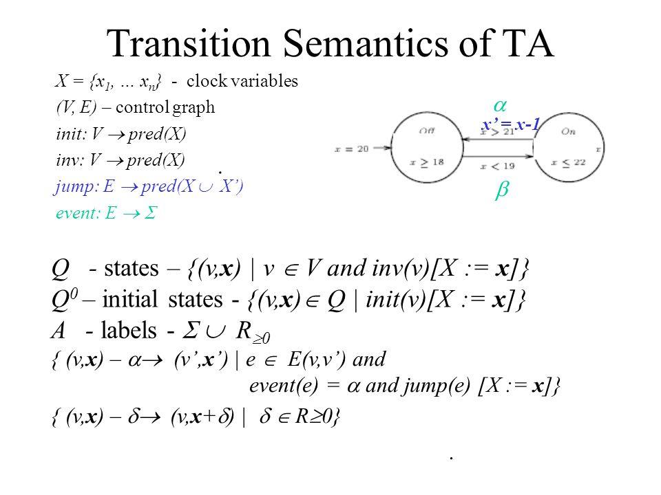 Transition Semantics of TA X = {x 1, … x n } - clock variables (V, E) – control graph init: V  pred(X) inv: V  pred(X) jump: E  pred(X  X') event: E   Q - states – {(v,x) | v  V and inv(v)[X := x]}.