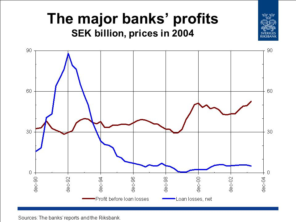 Sources: The banks' reports and the Riksbank. The major banks' profits SEK billion, prices in 2004