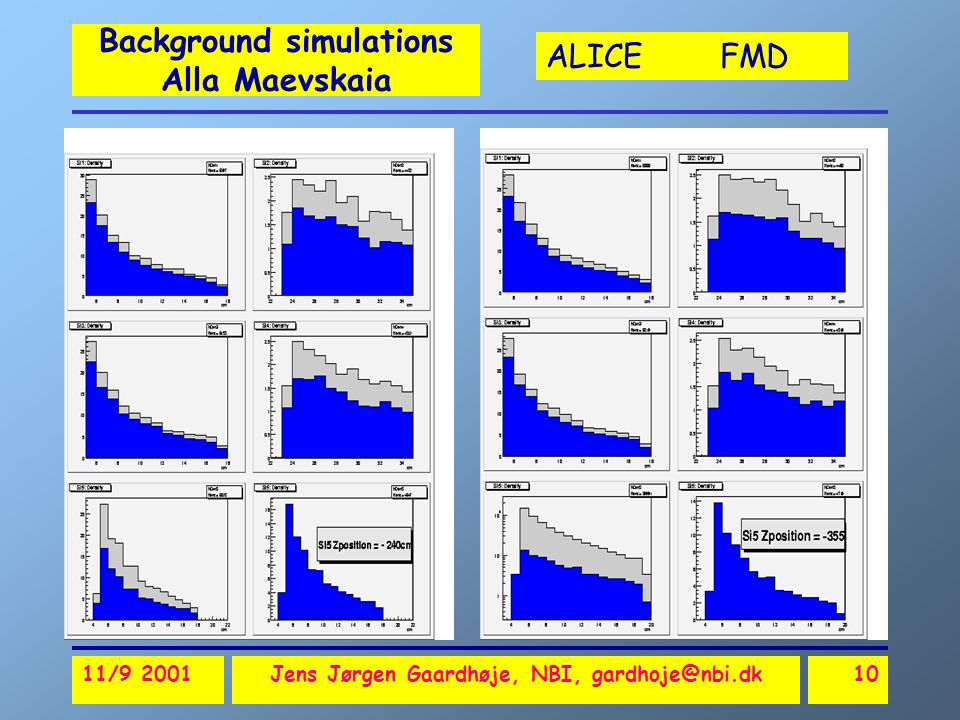 ALICE FMD 11/9 2001Jens Jørgen Gaardhøje, NBI, gardhoje@nbi.dk10 Background simulations Alla Maevskaia