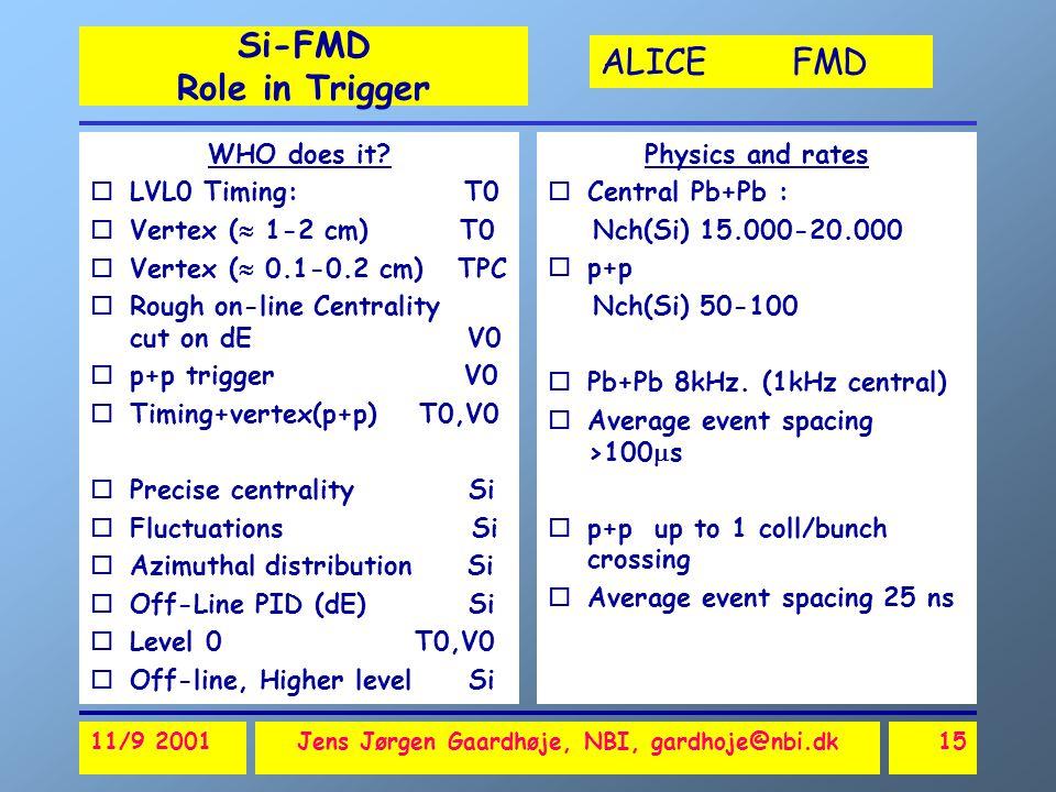 ALICE FMD 11/9 2001Jens Jørgen Gaardhøje, NBI, gardhoje@nbi.dk15 Si-FMD Role in Trigger Physics and rates oCentral Pb+Pb : Nch(Si) 15.000-20.000 op+p Nch(Si) 50-100 oPb+Pb 8kHz.