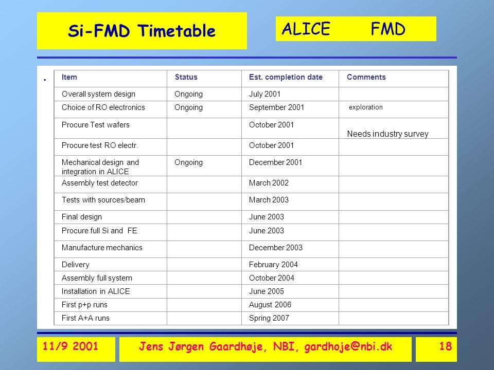 ALICE FMD 11/9 2001Jens Jørgen Gaardhøje, NBI, gardhoje@nbi.dk18 Si-FMD Timetable.
